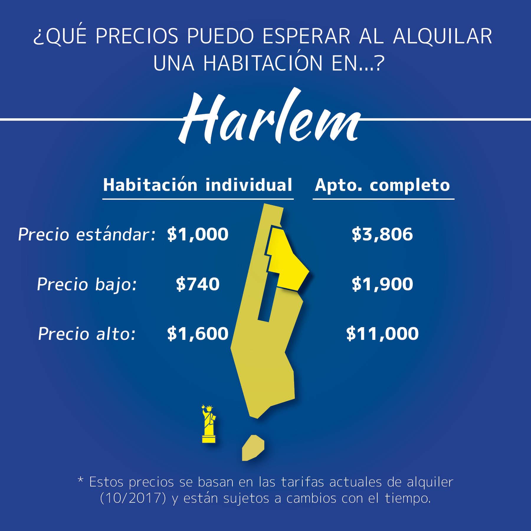 Infografía de los precios de las habitaciones en Harlem, Manhattan
