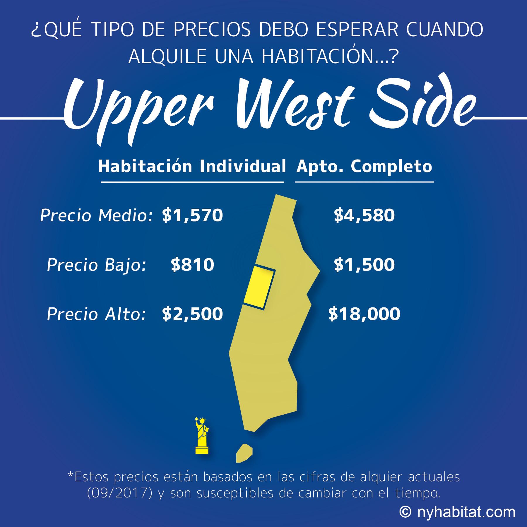 Infografía de los precios de las habitaciones comparados con los de los apartamentos de Upper West Side