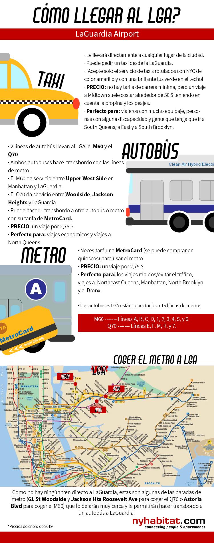 Ilustración de New York Habitat en la que se describen los medios de transporte que van a LaGuardia entre las que se incluyen taxi, autobuses y metro.