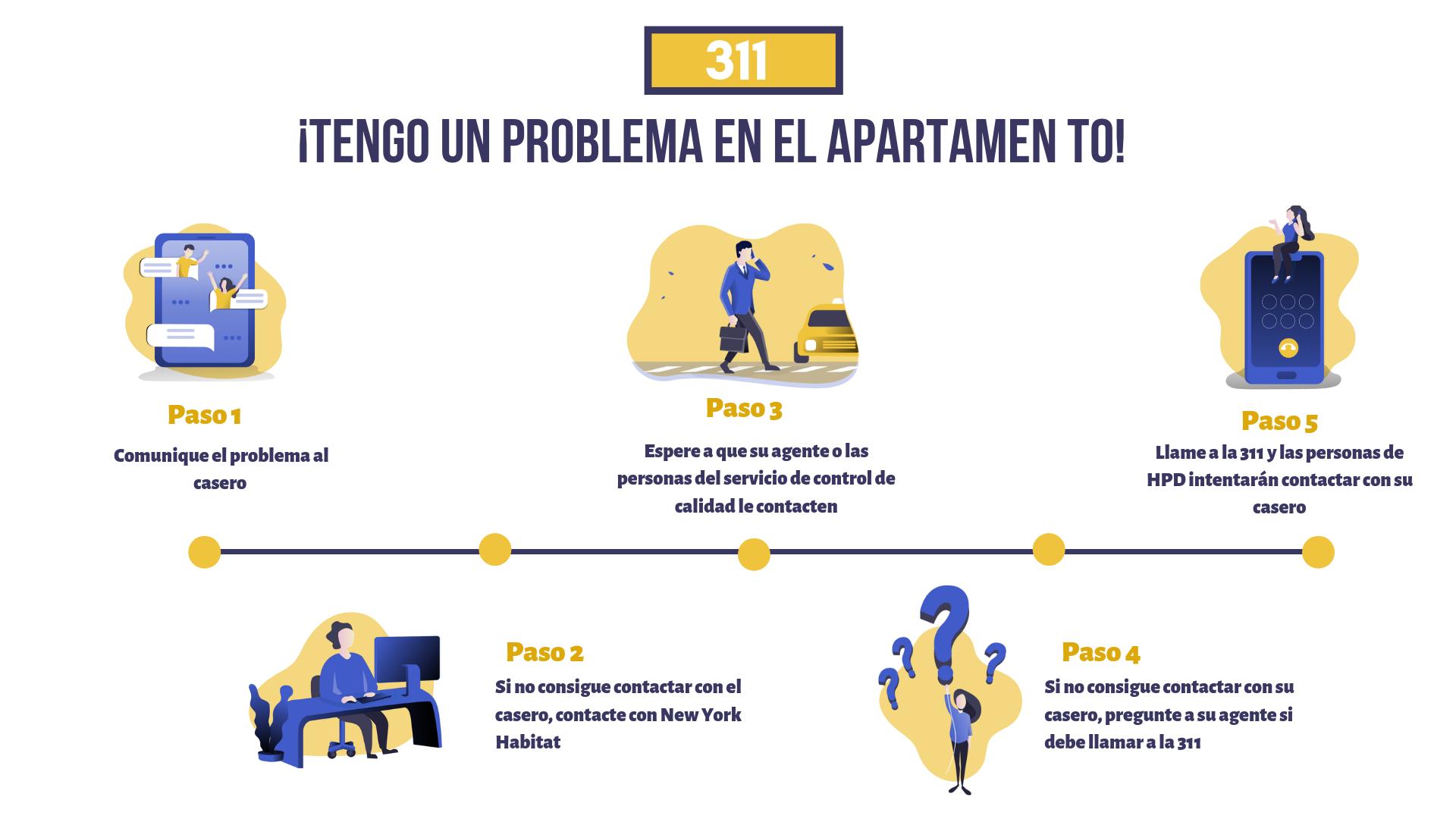 Infografía de la cronología de los 5 pasos en la que se describe el proceso de informar de un problema del apartamento al propietario, a su agente y a la 311.