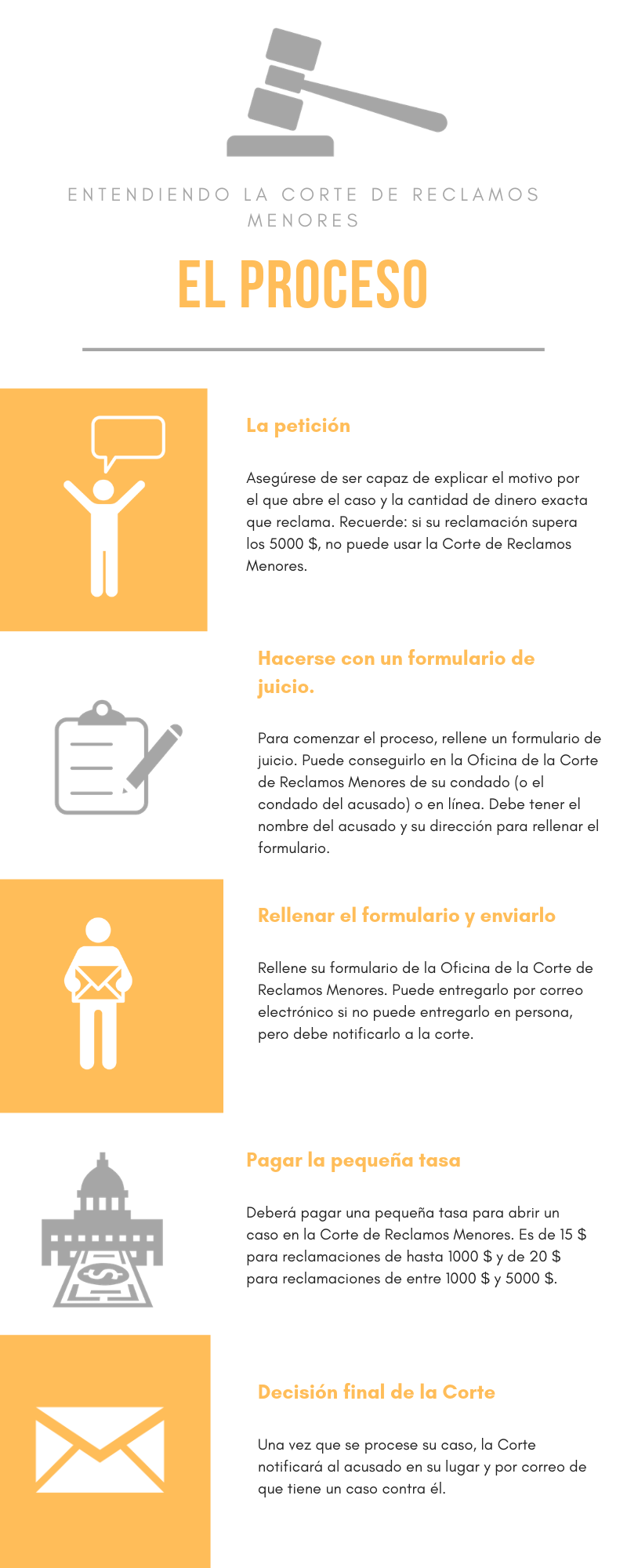 Infografía que describe los pasos para abrir un caso en la Corte de Reclamos Menores.
